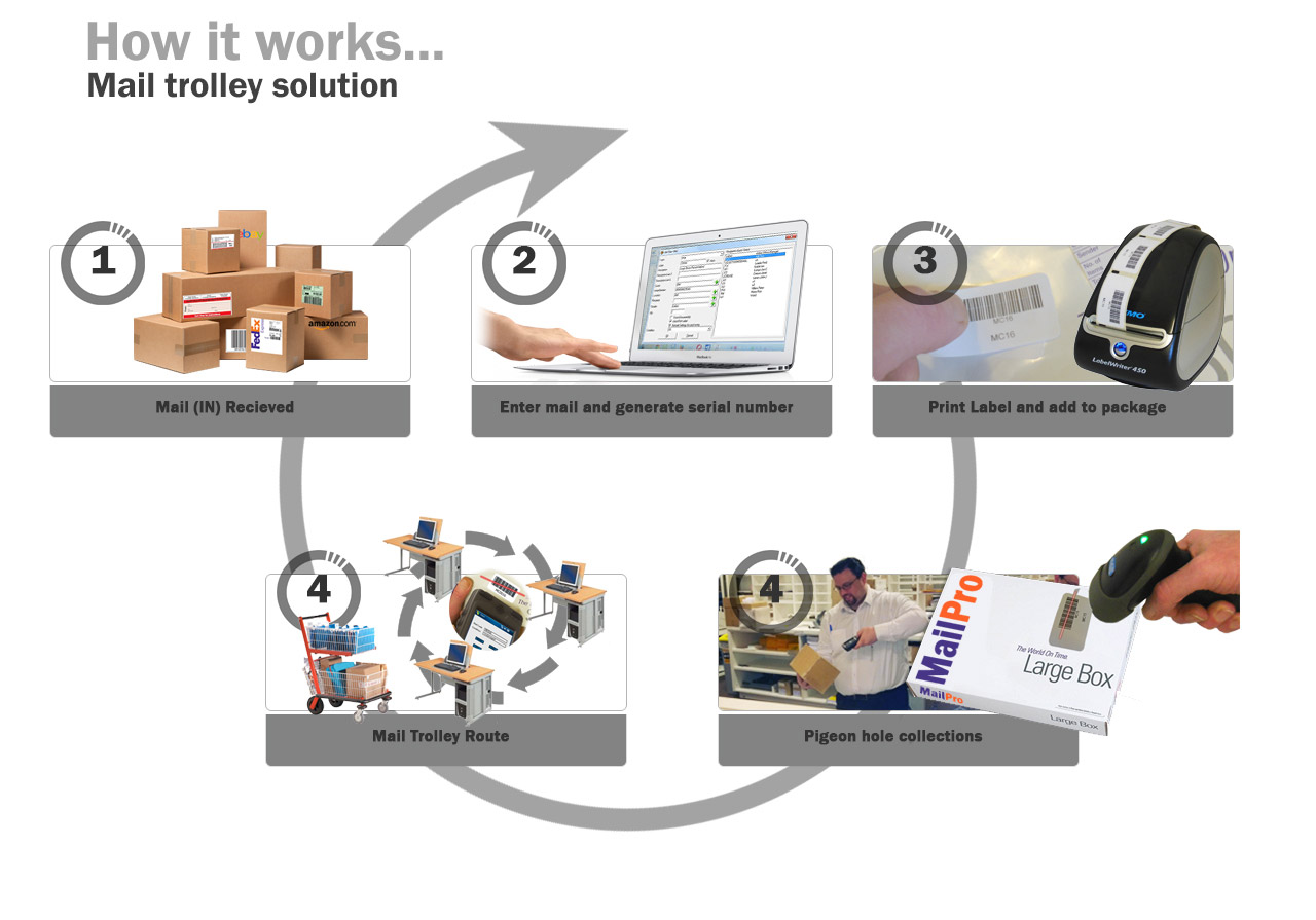 mailroom-how-it-works